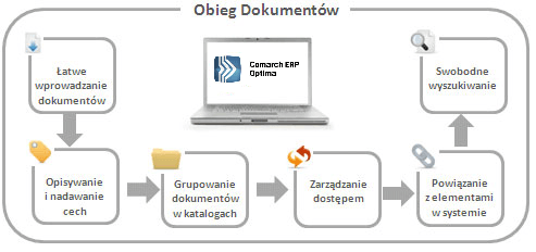 Comarch ERP Optima Obieg Dokumentów